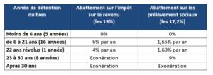 exonération plus-value immobilière